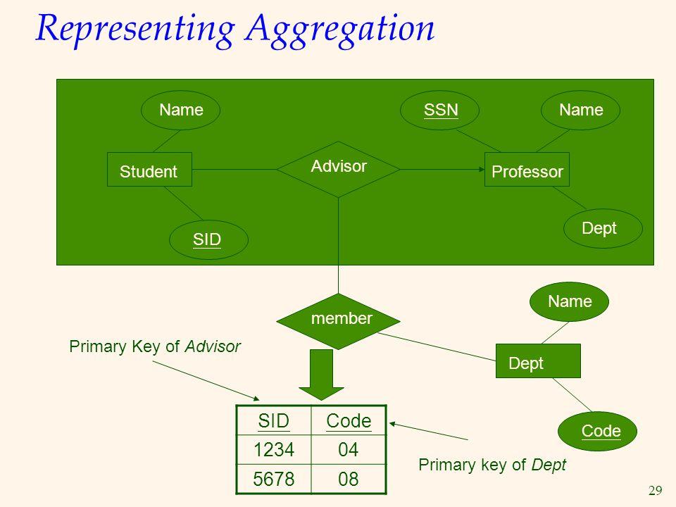 29 Representing Aggregation Student Name SID Advisor Professor SSNName Dept Name Code member SIDCode 123404 567808 Primary Key of Advisor Primary key