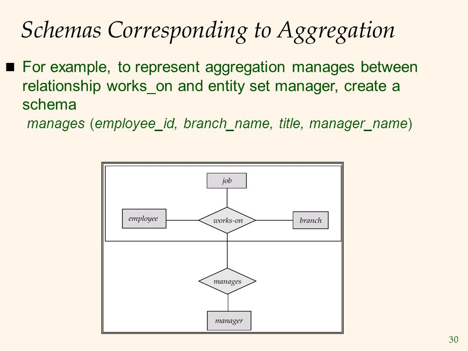 30 Schemas Corresponding to Aggregation n For example, to represent aggregation manages between relationship works_on and entity set manager, create a