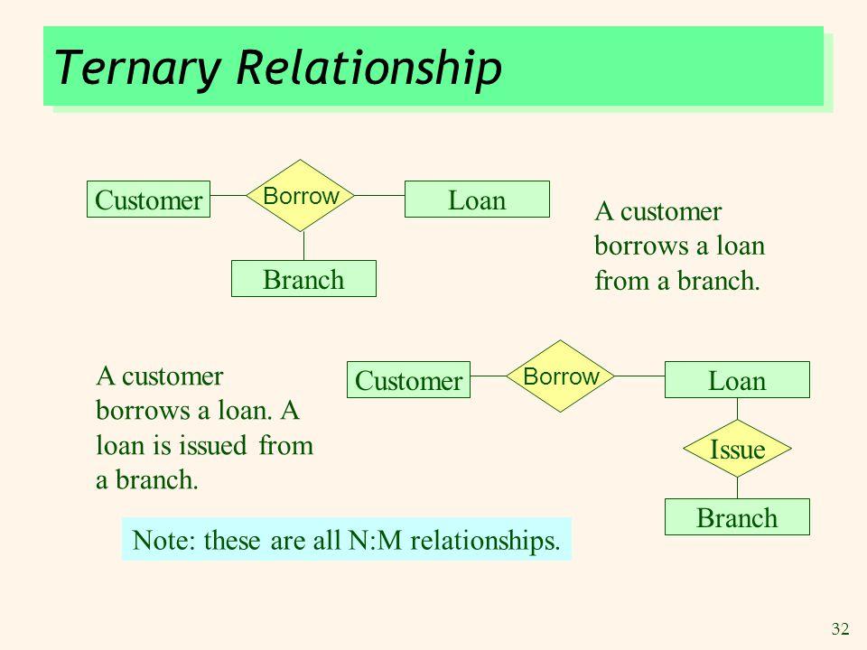32 Ternary Relationship CustomerLoan Borrow Branch A customer borrows a loan from a branch. CustomerLoan Borrow Branch Issue A customer borrows a loan