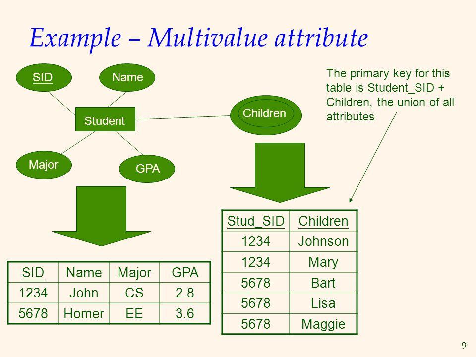 9 Example – Multivalue attribute SIDNameMajorGPA 1234JohnCS2.8 5678HomerEE3.6 Student SIDName Major GPA Stud_SIDChildren 1234Johnson 1234Mary 5678Bart