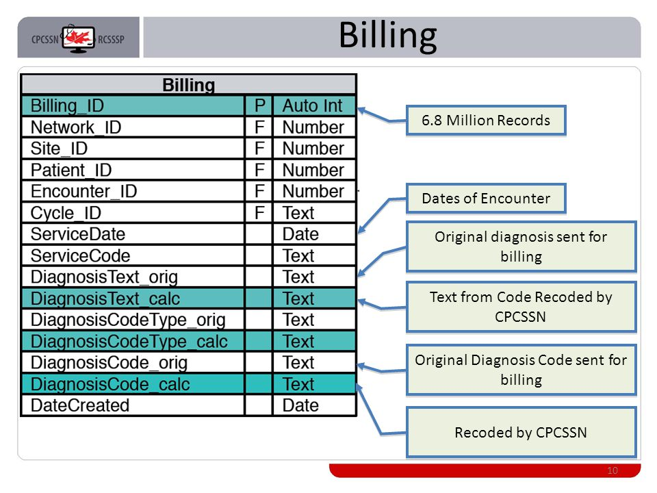 Billing 10 6.8 Million Records Dates of Encounter Original diagnosis sent for billing Text from Code Recoded by CPCSSN Original Diagnosis Code sent for billing Recoded by CPCSSN