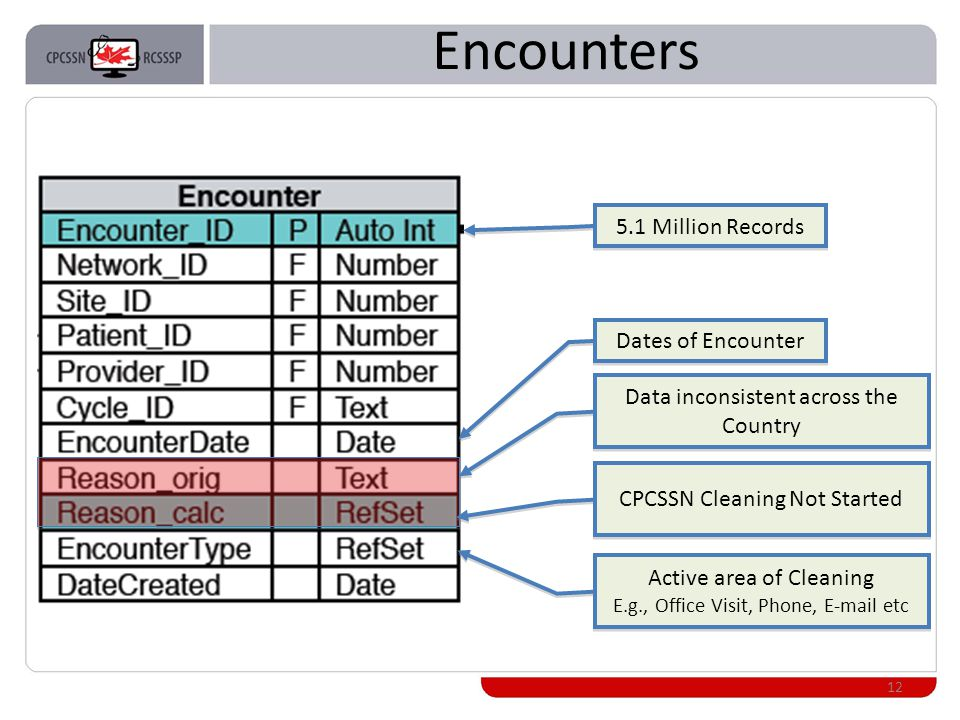 Encounters 12 5.1 Million Records Dates of Encounter Data inconsistent across the Country CPCSSN Cleaning Not Started Active area of Cleaning E.g., Office Visit, Phone, E-mail etc Active area of Cleaning E.g., Office Visit, Phone, E-mail etc