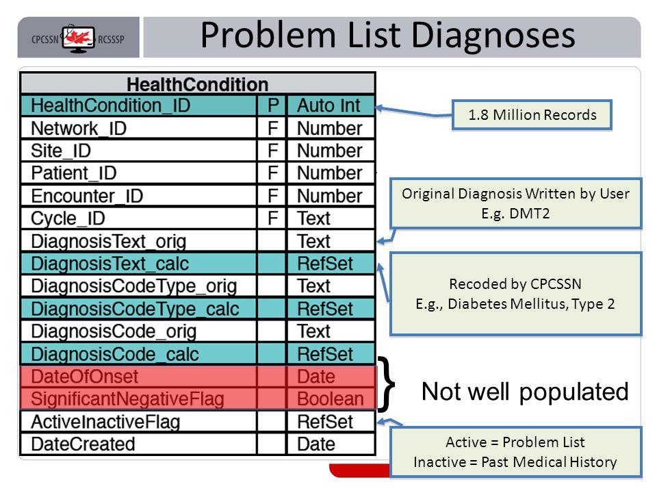 Problem List Diagnoses 14 Original Text Original Diagnosis Written by User E.g.