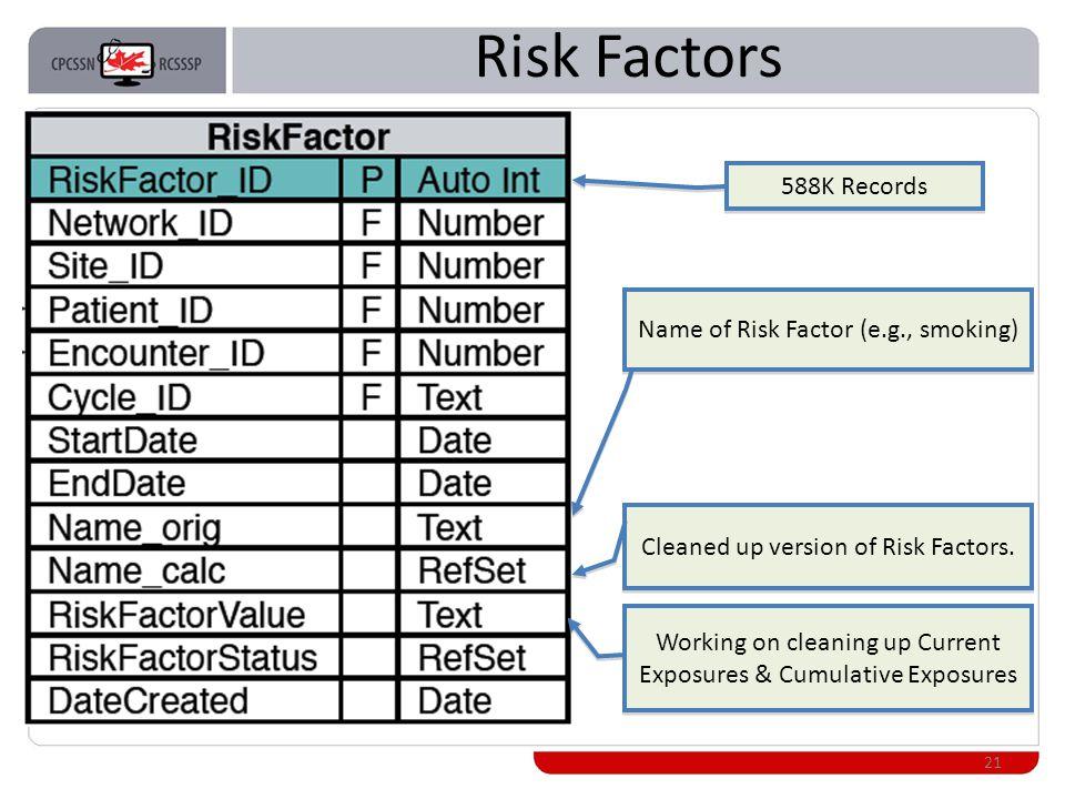 Risk Factors 21 Name of Risk Factor (e.g., smoking) Cleaned up version of Risk Factors.