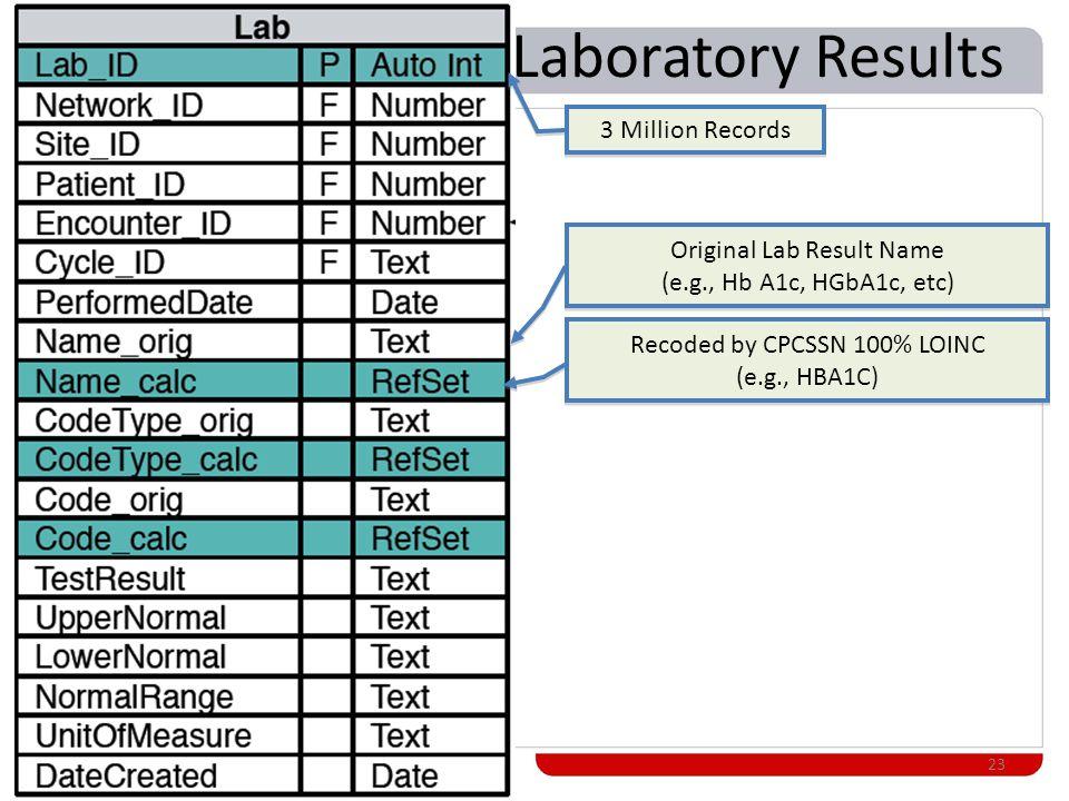 Laboratory Results 23 Original Lab Result Name (e.g., Hb A1c, HGbA1c, etc) Original Lab Result Name (e.g., Hb A1c, HGbA1c, etc) Recoded by CPCSSN 100% LOINC (e.g., HBA1C) Recoded by CPCSSN 100% LOINC (e.g., HBA1C) 3 Million Records