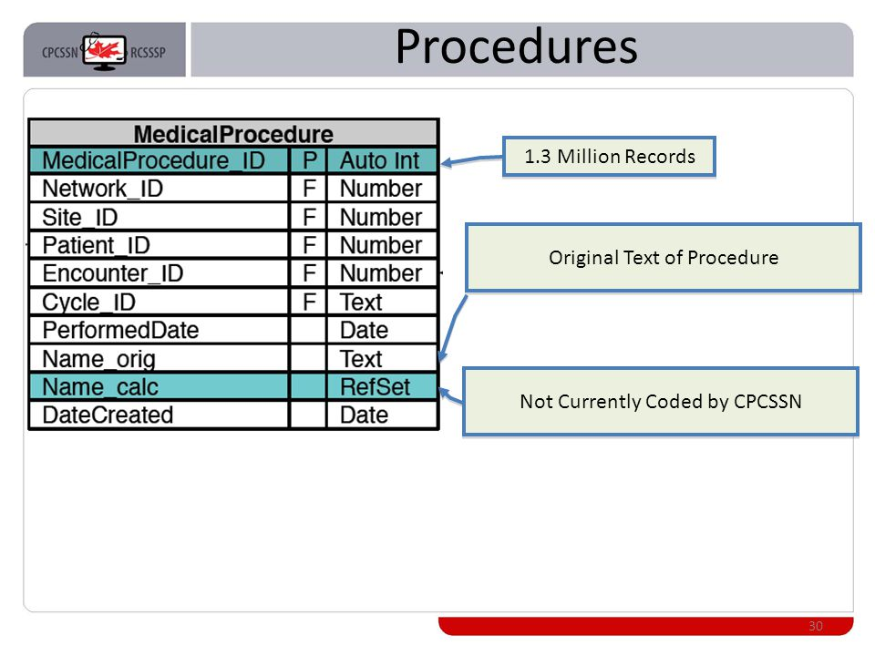 Procedures 30 Original Text of Procedure Not Currently Coded by CPCSSN 1.3 Million Records
