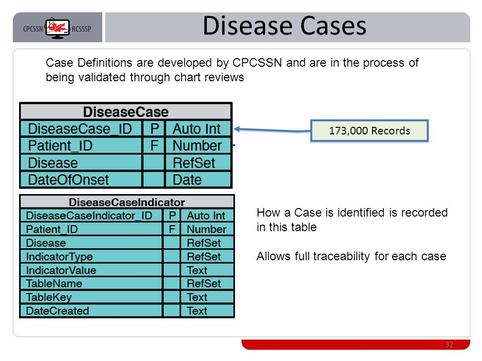 Disease Cases 32 173,000 Records Case Definitions are developed by CPCSSN and are in the process of being validated through chart reviews How a Case is identified is recorded in this table Allows full traceability for each case