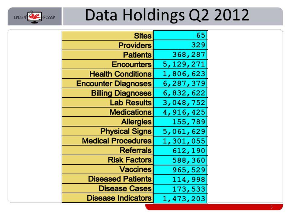 Data Holdings Q2 2012 5