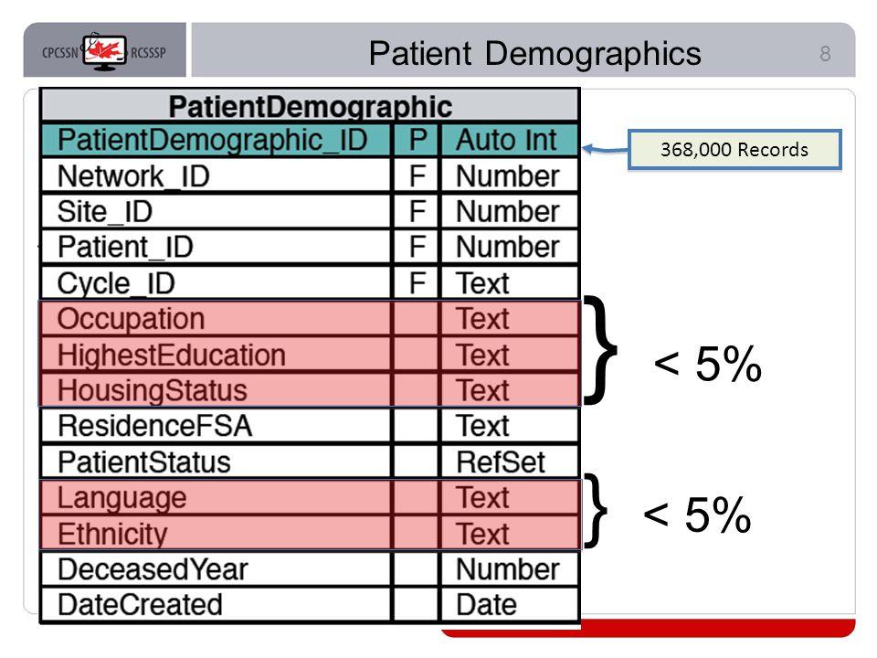 8 Patient Demographics } < 5% 368,000 Records