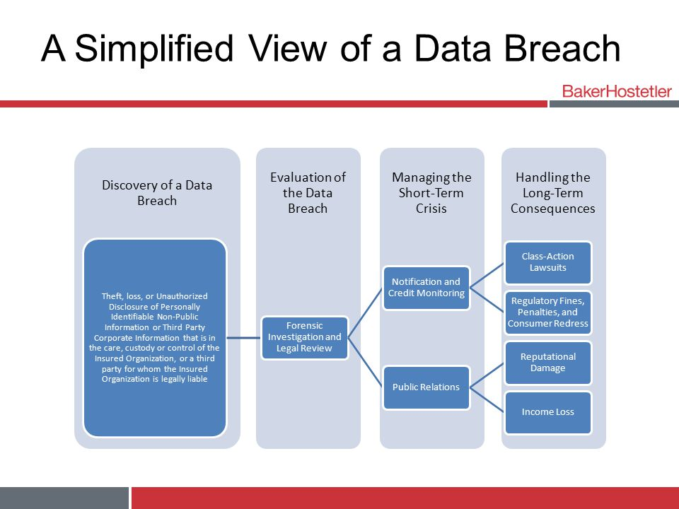 A Simplified View of a Data Breach Handling the Long-Term Consequences Managing the Short-Term Crisis Evaluation of the Data Breach Discovery of a Data Breach Theft, loss, or Unauthorized Disclosure of Personally Identifiable Non-Public Information or Third Party Corporate Information that is in the care, custody or control of the Insured Organization, or a third party for whom the Insured Organization is legally liable Forensic Investigation and Legal Review Notification and Credit Monitoring Class-Action Lawsuits Regulatory Fines, Penalties, and Consumer Redress Public Relations Reputational Damage Income Loss