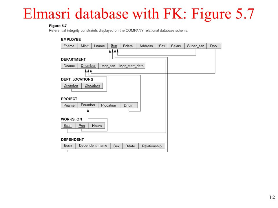 12 Elmasri database with FK: Figure 5.7
