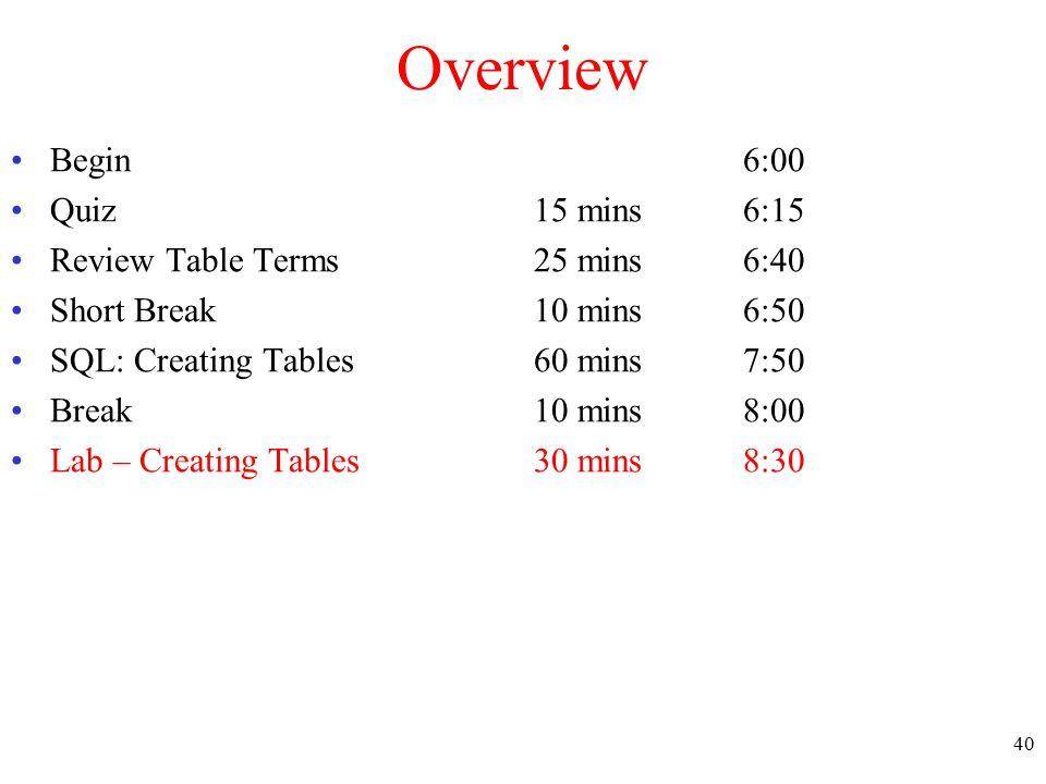 Overview Begin 6:00 Quiz15 mins6:15 Review Table Terms25 mins6:40 Short Break10 mins6:50 SQL: Creating Tables60 mins7:50 Break10 mins8:00 Lab – Creati