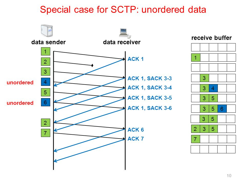 Special case for SCTP: unordered data data sender receive buffer 1 3 3 3 4 5 1 2 3 4 5 data receiver ACK 1 ACK 1, SACK 3-3 2 32 5 ACK 6 ACK 1, SACK 3-4 ACK 1, SACK 3-5 7 7 ACK 7 10 unordered 3 5 6 3 56 ACK 1, SACK 3-6 unordered