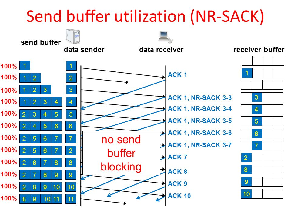 Send buffer utilization (NR-SACK) data sender receiver buffer data receiver send buffer 1 1 ACK 1 1 100% ACK 7 2 2 6257 100% 7268 ACK 8 8 8 9 8279 9 100% ACK 9 2 21 100% 4 ACK 1, NR-SACK 3-4 4231 100% 4 5 ACK 1, NR-SACK 3-5 4235 100% 5 5246 6 ACK 1, NR-SACK 3-6 6 3 ACK 1, NR-SACK 3-3 231 100% 3 6257 7 ACK 1, NR-SACK 3-7 7 10 928 100% 10 ACK 10 100% 11 108911 no send buffer blocking