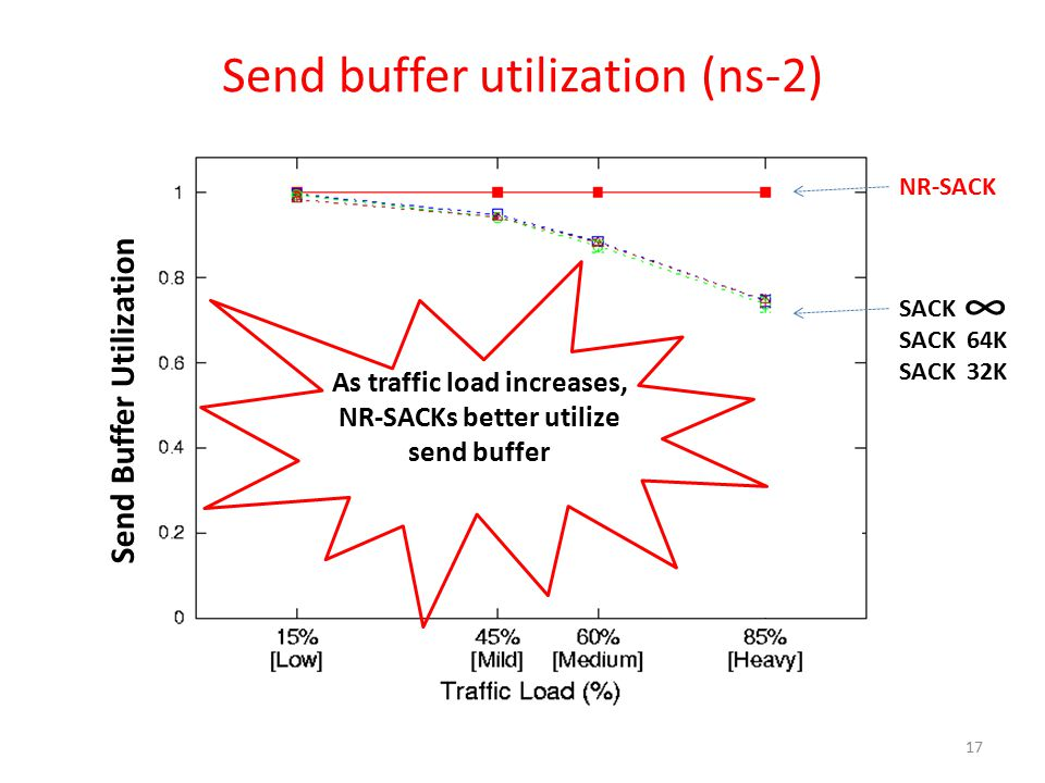 Send buffer utilization (ns-2) NR-SACK As traffic load increases, NR-SACKs better utilize send buffer Send Buffer Utilization 17 SACK SACK 64K SACK 32K ∞