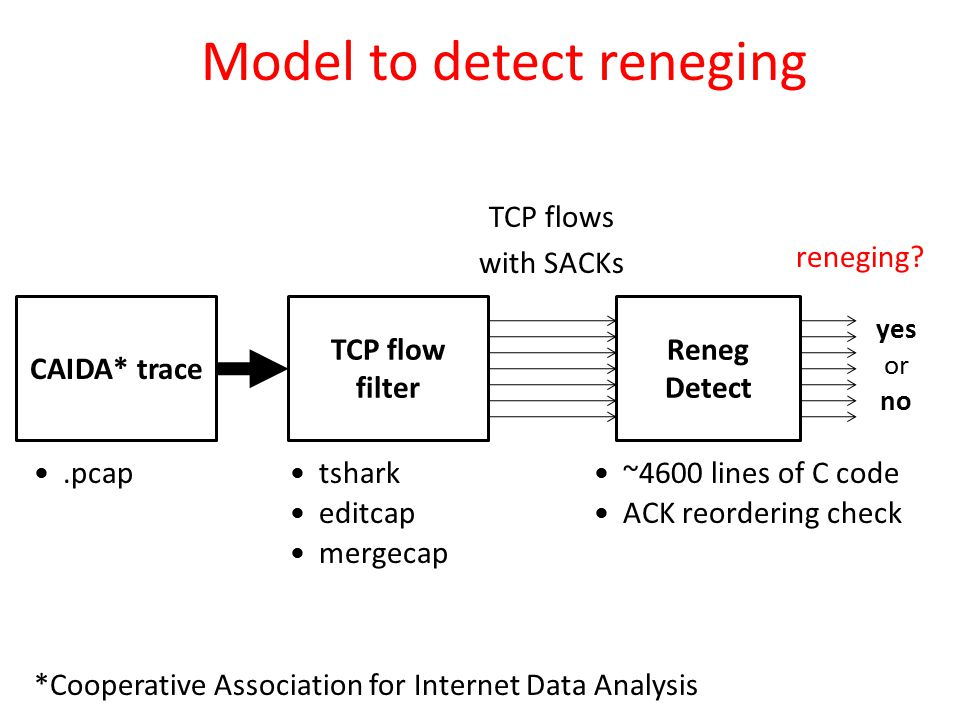 Model to detect reneging CAIDA* trace TCP flow filter Reneg Detect tshark editcap mergecap ~4600 lines of C code ACK reordering check TCP flows with SACKs reneging.