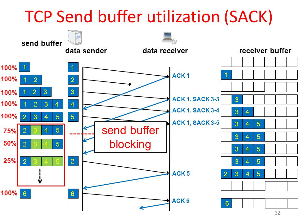 TCP Send buffer utilization (SACK) 32 data sender receiver buffer 1 2 3 4 5 6 2 data receiver ACK 1 ACK 1, SACK 3-3 ACK 5 ACK 1, SACK 3-4 ACK 1, SACK 3-5 send buffer 1 21 231 4231 4235 4235 4235 4235 6 100% 75% 50% 25% 100% send buffer blocking 1 3 32 45 3 4 3 45 3 45 3 45 3 45 ACK 6 6
