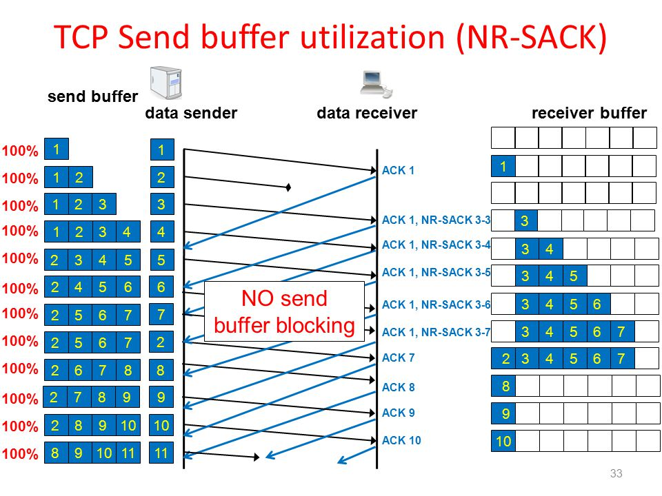 TCP Send buffer utilization (NR-SACK) 33 NO send buffer blocking