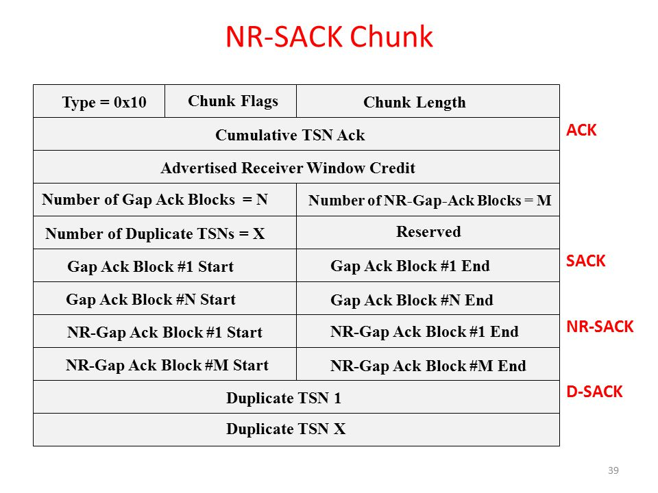 NR-SACK Chunk Type = 0x10 Chunk Flags Chunk Length Cumulative TSN Ack Advertised Receiver Window Credit Number of NR-Gap-Ack Blocks = M Number of Gap Ack Blocks = N Gap Ack Block #1 Start Gap Ack Block #1 End Duplicate TSN 1 Duplicate TSN X Gap Ack Block #N Start Gap Ack Block #N End Number of Duplicate TSNs = X Reserved NR-Gap Ack Block #1 Start NR-Gap Ack Block #1 End NR-Gap Ack Block #M Start NR-Gap Ack Block #M End ACK SACK NR-SACK D-SACK 39