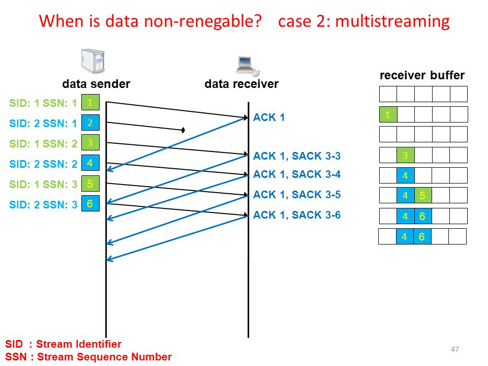 When is data non-renegable.