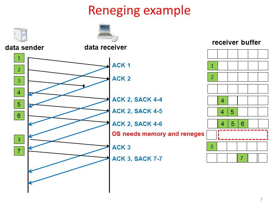 data sender receiver buffer 1 1 2 3 4 5 6 456 data receiver ACK 1 ACK 2, SACK 4-4 ACK 2, SACK 4-5 ACK 2 2 4 45 ACK 2, SACK 4-6 7 Reneging example 3 ACK 3 3 ACK 3, SACK 7-7 7 7 OS needs memory and reneges