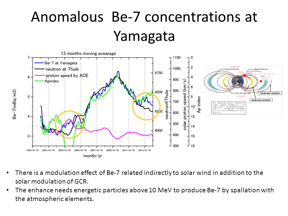 Anomalous Be-7 concentrations at Yamagata There is a modulation effect of Be-7 related indirectly to solar wind in addition to the solar modulation of