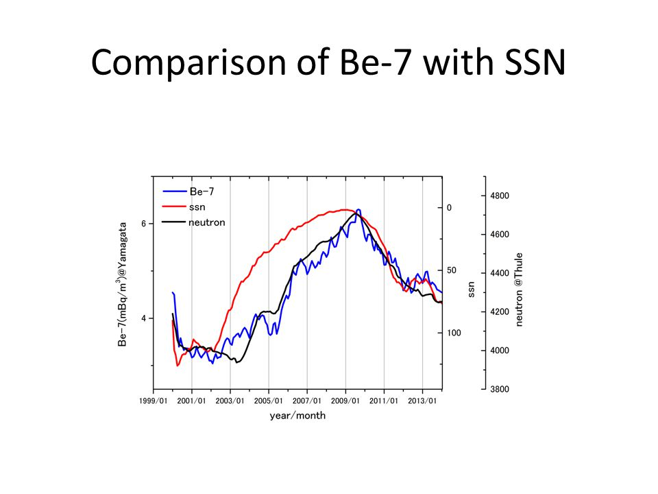 Comparison of Be-7 with SSN