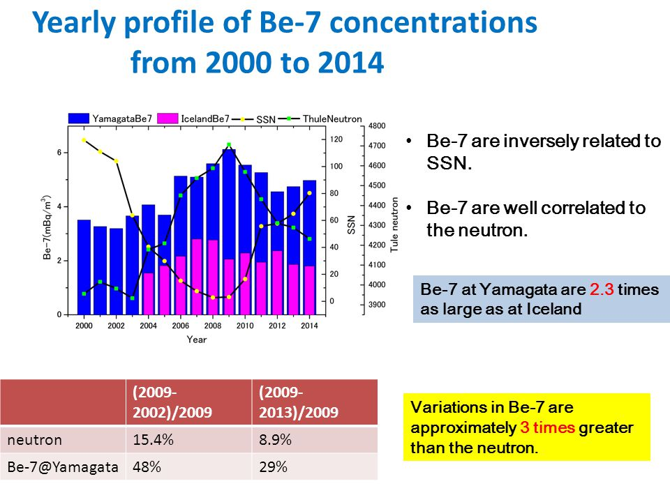 Yearly profile of Be-7 concentrations from 2000 to 2014 (2009- 2002)/2009 (2009- 2013)/2009 neutron15.4%8.9% Be-7@Yamagata48%29% Variations in Be-7 ar
