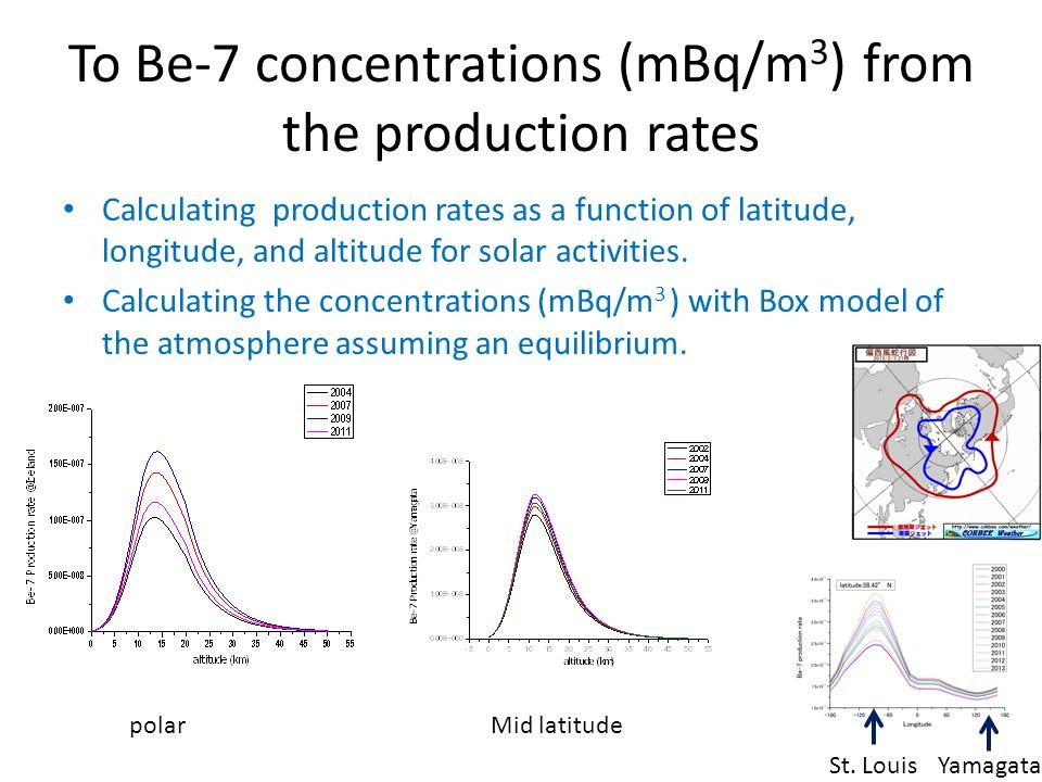 Mid latitude Polar region grand 2- Box model Kt Ks Kt Ps Pt Ns Nt ln2/λ: 53 days Intrusion Stratosphere troposphere 1/Ks: residence time 1/Kt: residence time Ps,Pt: production