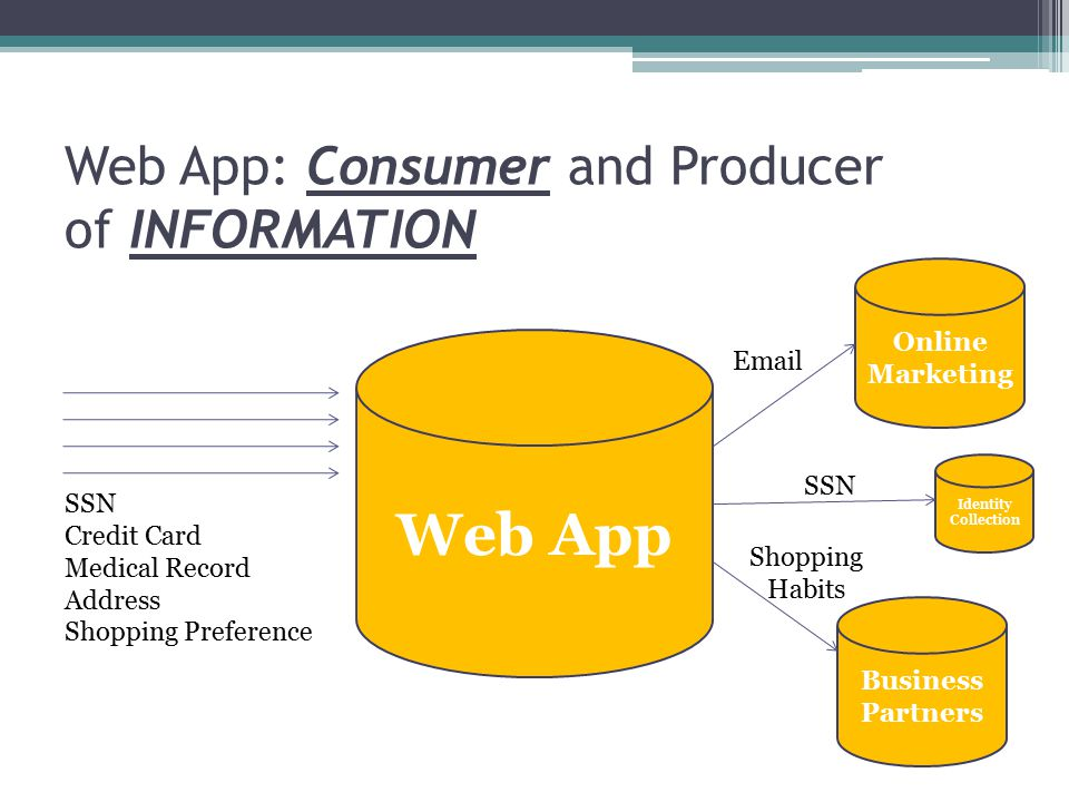 Web App: Consumer and Producer of INFORMATION Web App SSN Credit Card Medical Record Address Shopping Preference Online Marketing Email Identity Collection SSN Business Partners Shopping Habits