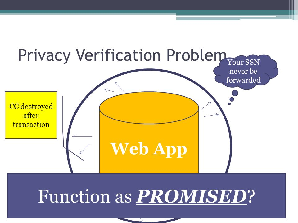 Privacy Verification Problem Web App Your SSN never be forwarded CC destroyed after transaction Function as PROMISED?