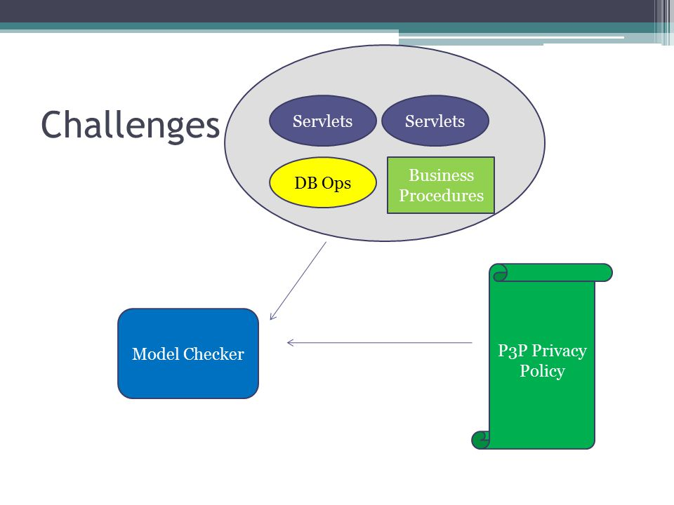 Challenges Business Procedures DB Ops Servlets P3P Privacy Policy Model Checker