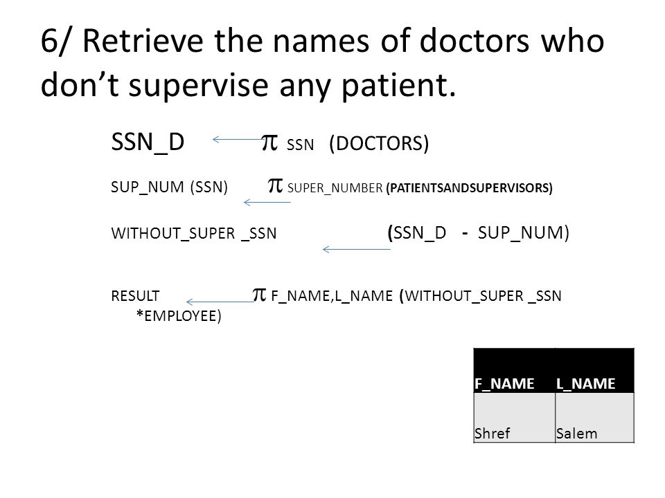 6/ Retrieve the names of doctors who don't supervise any patient.