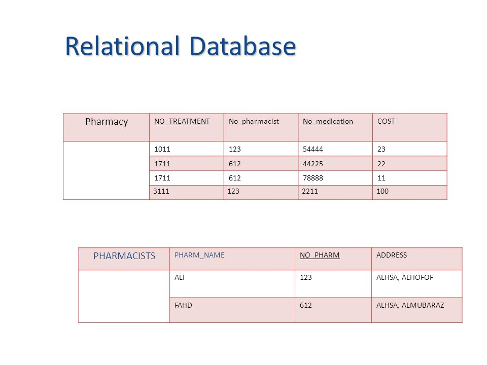 COSTNo_medicationNo_pharmacistNO_TREATMENT Pharmacy 23544441231011 22442256121711 11788886121711 10022111233111 Relational Database Relational Database ADDRESSNO_PHARMPHARM_NAME PHARMACISTS ALHSA, ALHOFOF123ALI ALHSA, ALMUBARAZ612FAHD