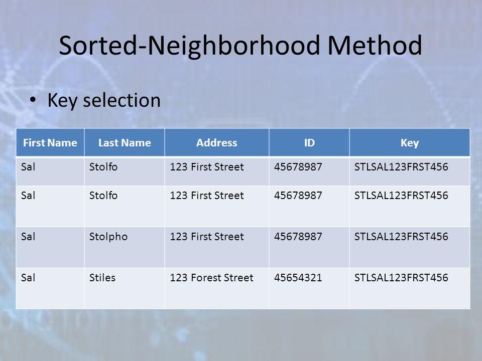 Sorted-Neighborhood Method Key selection First NameLast NameAddressIDKey SalStolfo123 First Street45678987STLSAL123FRST456 SalStolfo123 First Street45678987STLSAL123FRST456 SalStolpho123 First Street45678987STLSAL123FRST456 SalStiles123 Forest Street45654321STLSAL123FRST456