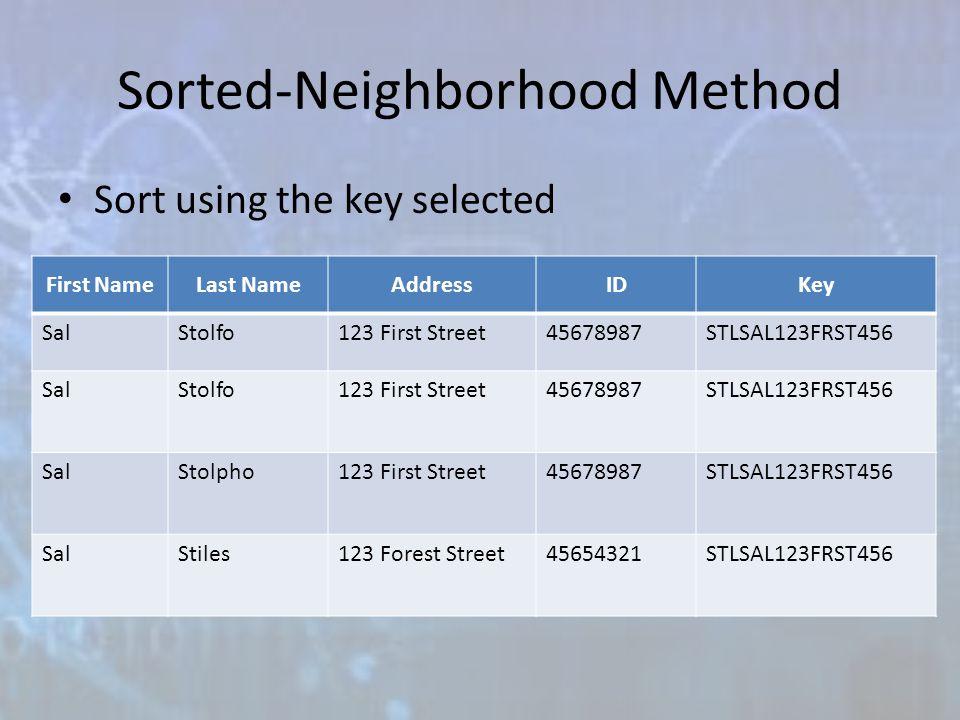 Sorted-Neighborhood Method Sort using the key selected First NameLast NameAddressIDKey SalStolfo123 First Street45678987STLSAL123FRST456 SalStolfo123 First Street45678987STLSAL123FRST456 SalStolpho123 First Street45678987STLSAL123FRST456 SalStiles123 Forest Street45654321STLSAL123FRST456