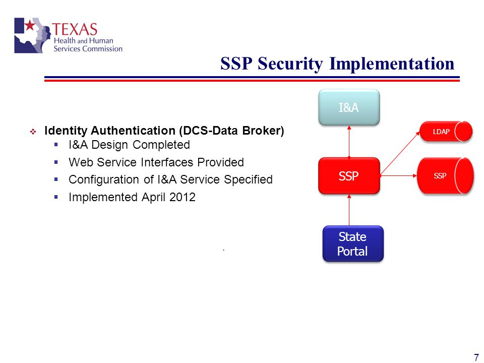 SSP Security Implementation  Identity Authentication (DCS-Data Broker)  I&A Design Completed  Web Service Interfaces Provided  Configuration of I&A Service Specified  Implemented April 2012  7 I&A SSP State Portal LDAP SSP