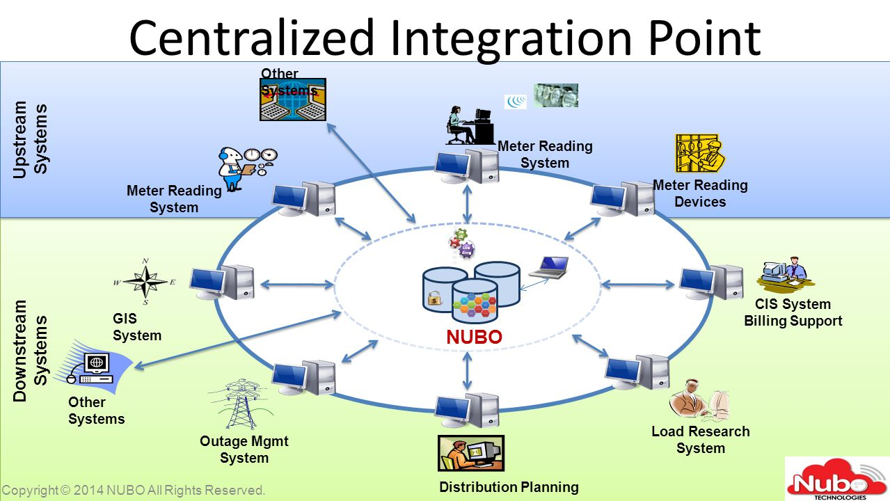 Centralized Integration Point Copyright © 2014 NUBO All Rights Reserved.