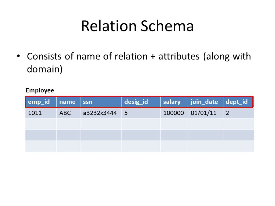 Relation Schema Consists of name of relation + attributes (along with domain) emp_idnamessndesig_idsalaryjoin_datedept_id 1011ABCa3232x3444510000001/0