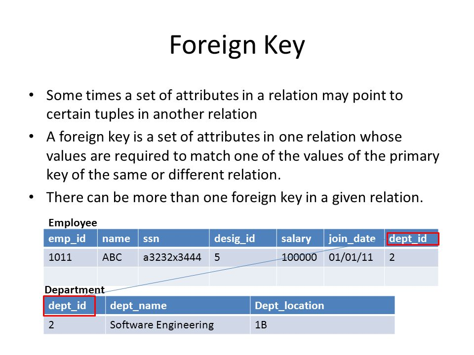 Foreign Key Some times a set of attributes in a relation may point to certain tuples in another relation A foreign key is a set of attributes in one relation whose values are required to match one of the values of the primary key of the same or different relation.