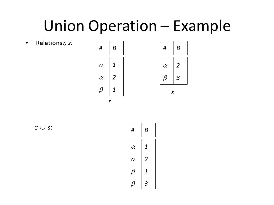 Union Operation – Example Relations r, s: r  s: AB  121121 AB  2323 r s AB  12131213