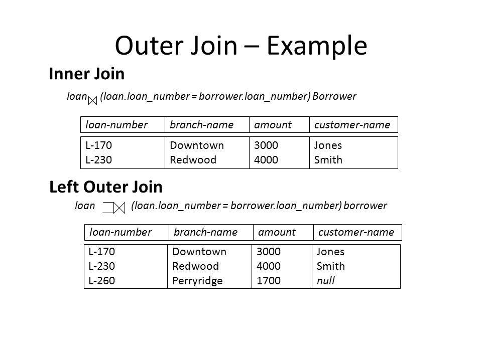 Outer Join – Example Inner Join loan (loan.loan_number = borrower.loan_number) Borrower loan (loan.loan_number = borrower.loan_number) borrower Left Outer Join loan-numberamount L-170 L-230 3000 4000 customer-name Jones Smith branch-name Downtown Redwood loan-numberamount L-170 L-230 L-260 3000 4000 1700 customer-name Jones Smith null branch-name Downtown Redwood Perryridge