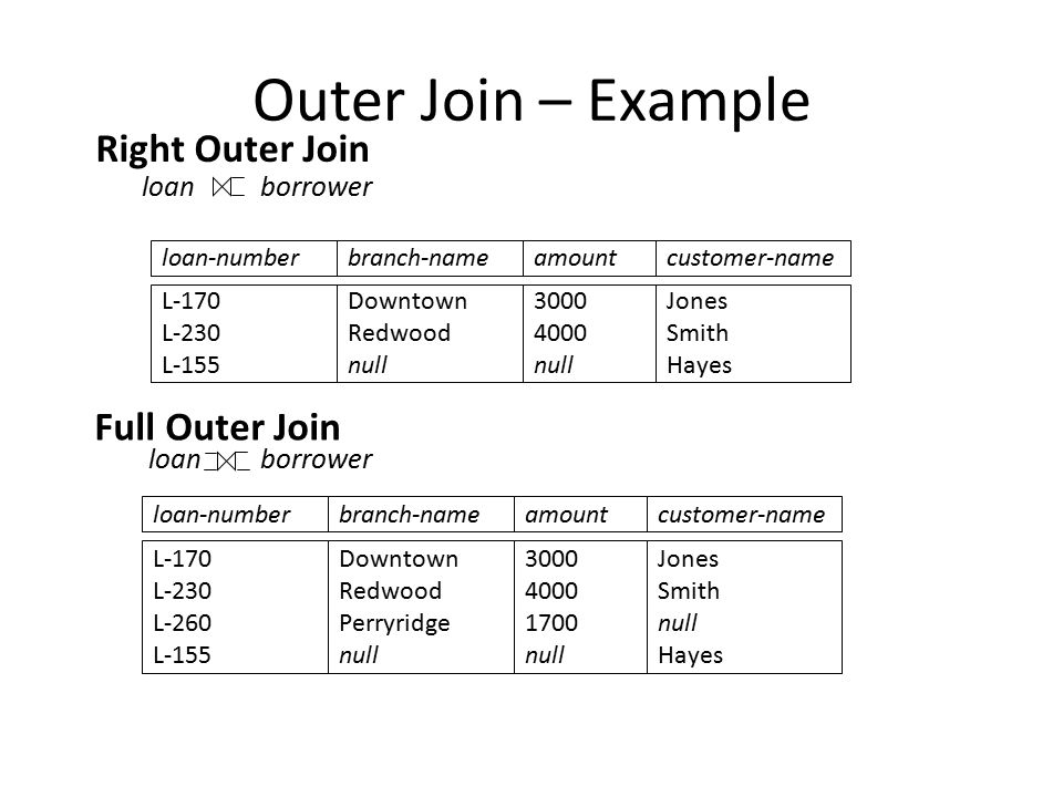 Outer Join – Example Right Outer Join loan borrower loan-numberamount L-170 L-230 L-155 3000 4000 null customer-name Jones Smith Hayes loan-numberamount L-170 L-230 L-260 L-155 3000 4000 1700 null customer-name Jones Smith null Hayes loan borrower Full Outer Join branch-name Downtown Redwood null branch-name Downtown Redwood Perryridge null