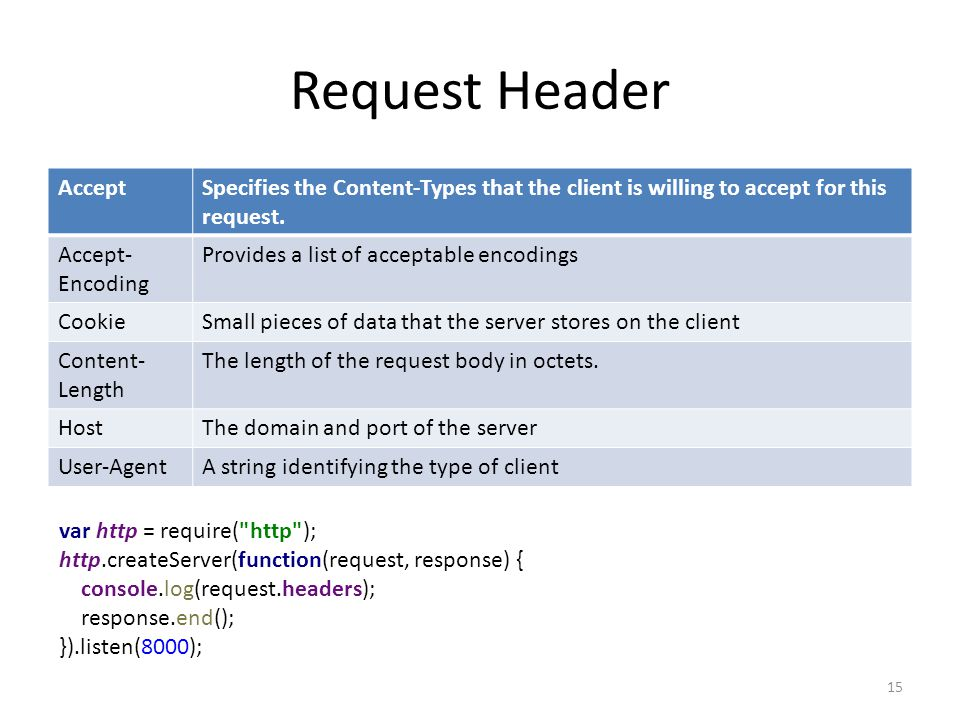 Request Header AcceptSpecifies the Content-Types that the client is willing to accept for this request.