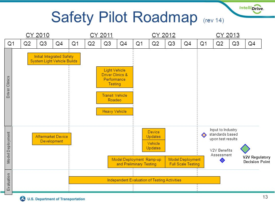 13 Safety Pilot Roadmap (rev 14) CY 2010CY 2011CY 2012 Q1 Independent Evaluation of Testing Activities CY 2013 Q2Q3Q4Q1Q2Q3Q4Q1Q2Q3Q4Q1Q2Q3Q4 V2V Regu