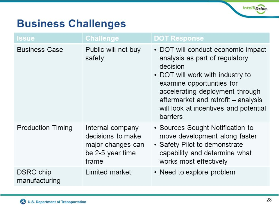 28 Business Challenges IssueChallengeDOT Response Business CasePublic will not buy safety DOT will conduct economic impact analysis as part of regulat