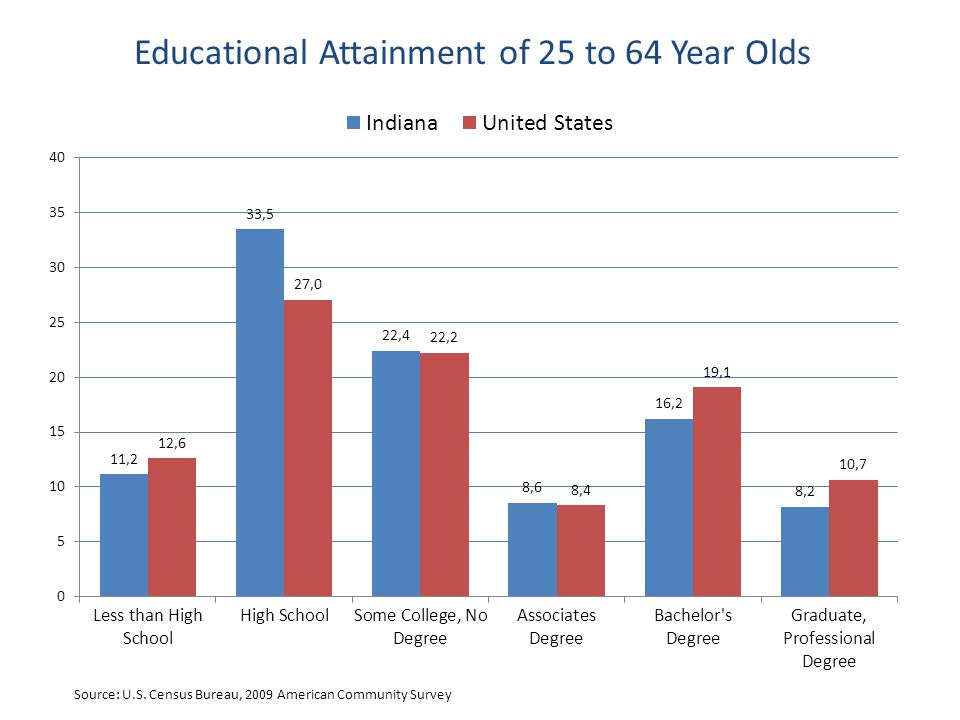Educational Attainment of 25 to 64 Year Olds Source: U.S.