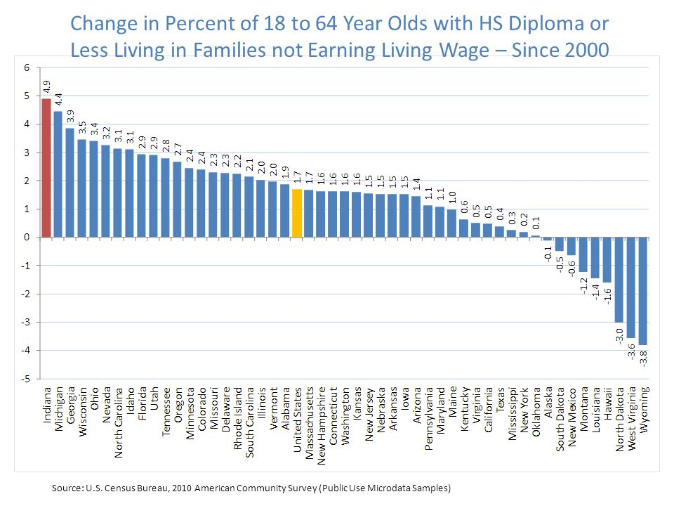 Change in Percent of 18 to 64 Year Olds with HS Diploma or Less Living in Families not Earning Living Wage – Since 2000 Source: U.S.