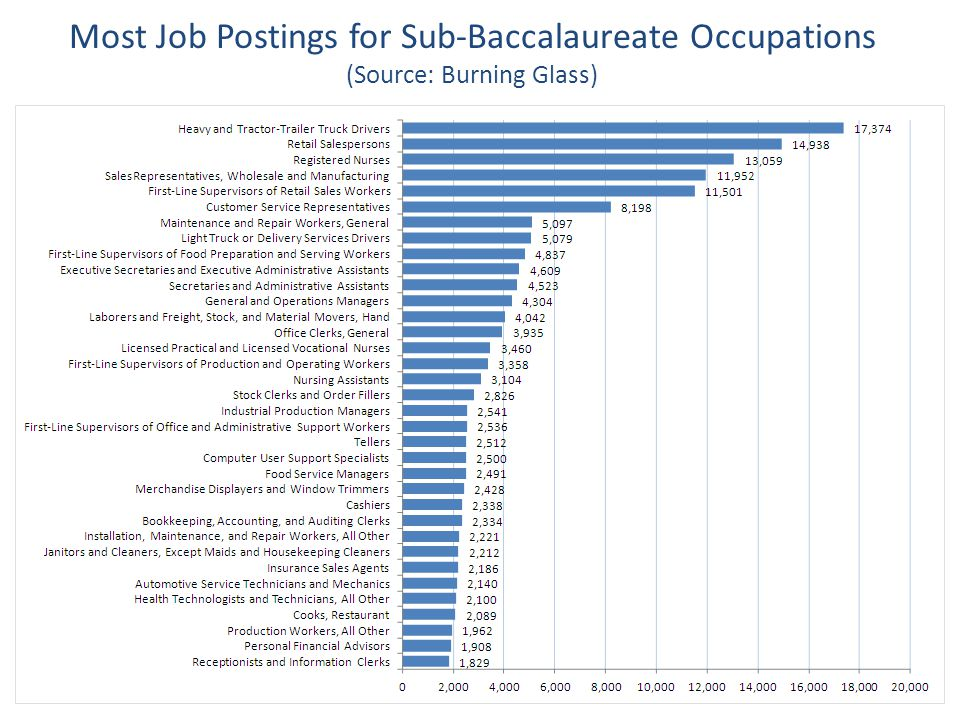 Most Job Postings for Sub-Baccalaureate Occupations (Source: Burning Glass)