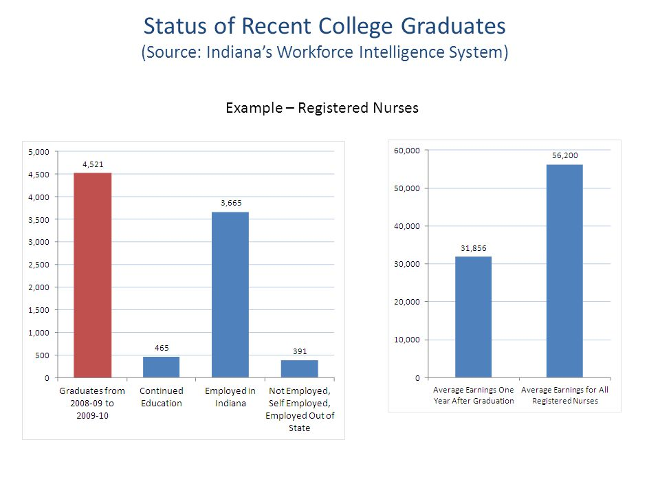 Status of Recent College Graduates (Source: Indiana's Workforce Intelligence System) Example – Registered Nurses